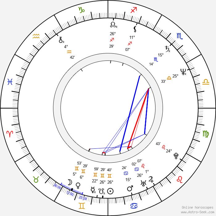 Kevin Burns - Birth horoscope chart