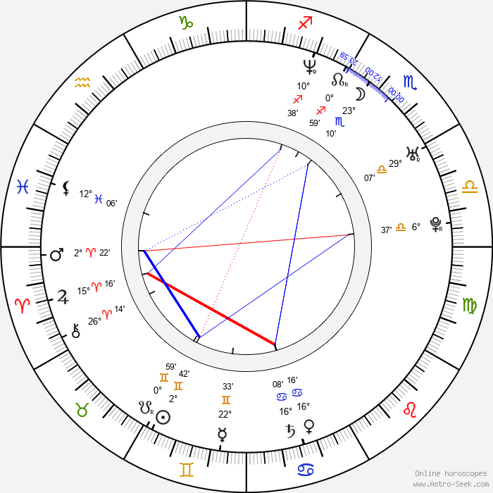 Kevin Carvell - Birth horoscope chart