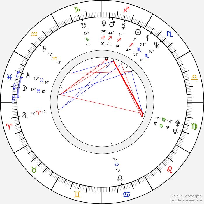 Kevin Chamberlin - Birth horoscope chart