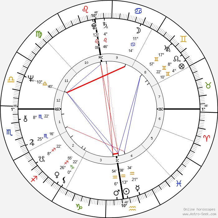 Kevin Coe - Birth horoscope chart