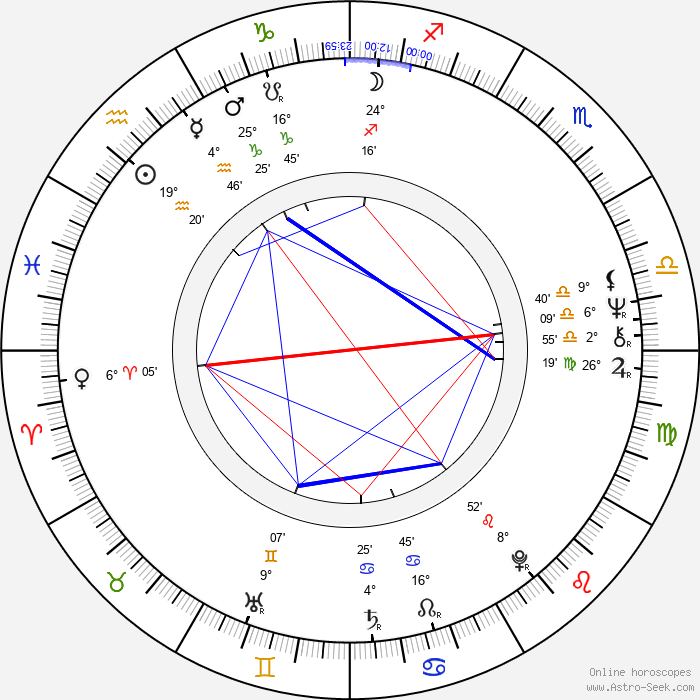Kevin Conneff - Birth horoscope chart