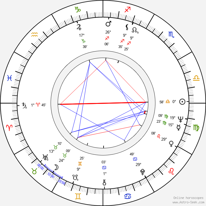 Kevin Connor - Birth horoscope chart