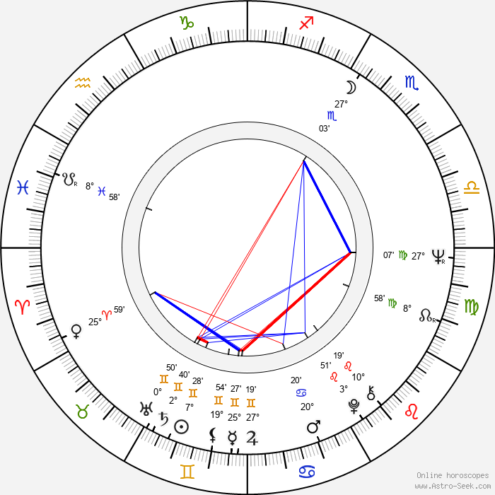 Kevin Conway - Birth horoscope chart
