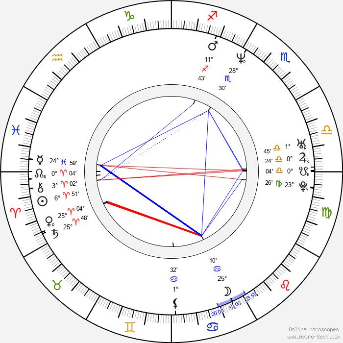 Kevin Corrigan - Birth horoscope chart