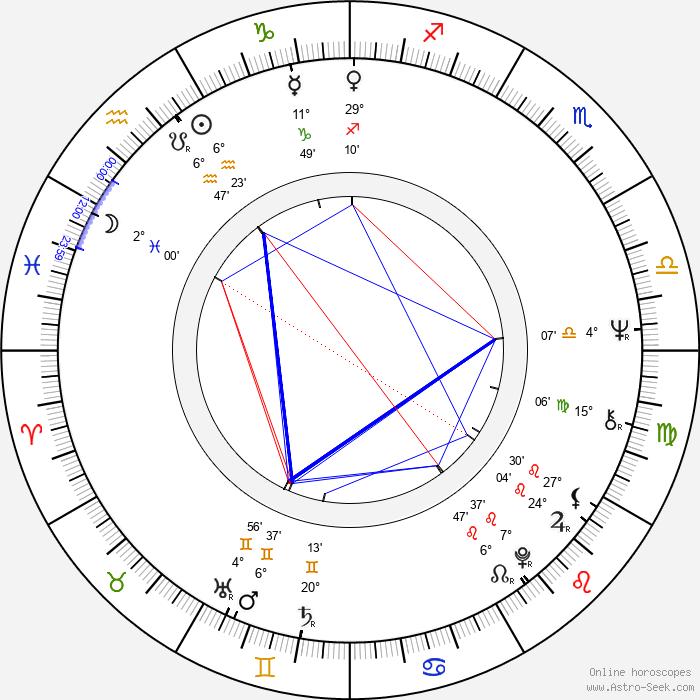 Kevin Coyne - Birth horoscope chart