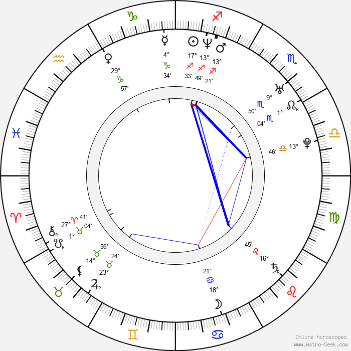 Kevin Daniels - Birth horoscope chart