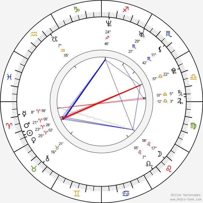 Kevin Derr - Birth horoscope chart