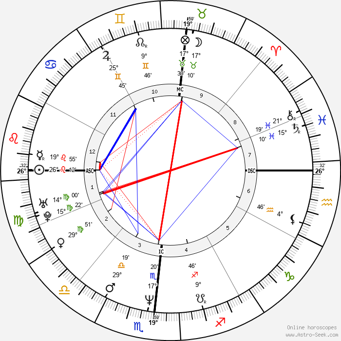 Kevin Dillon - Birth horoscope chart
