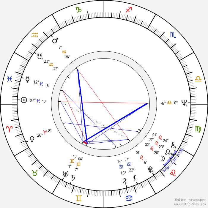 Kevin Dobson - Birth horoscope chart