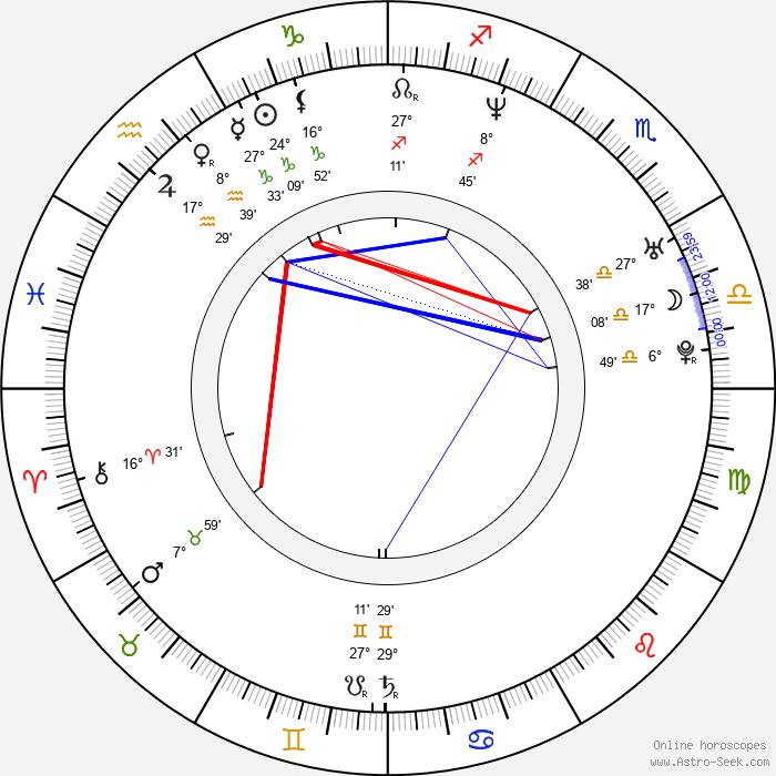 Kevin Durand - Birth horoscope chart