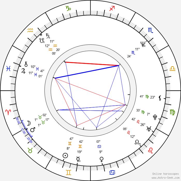 Kevin Eastman - Birth horoscope chart