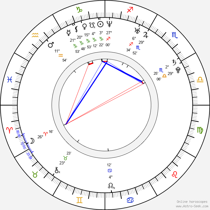 Kevin Hamedani - Birth horoscope chart