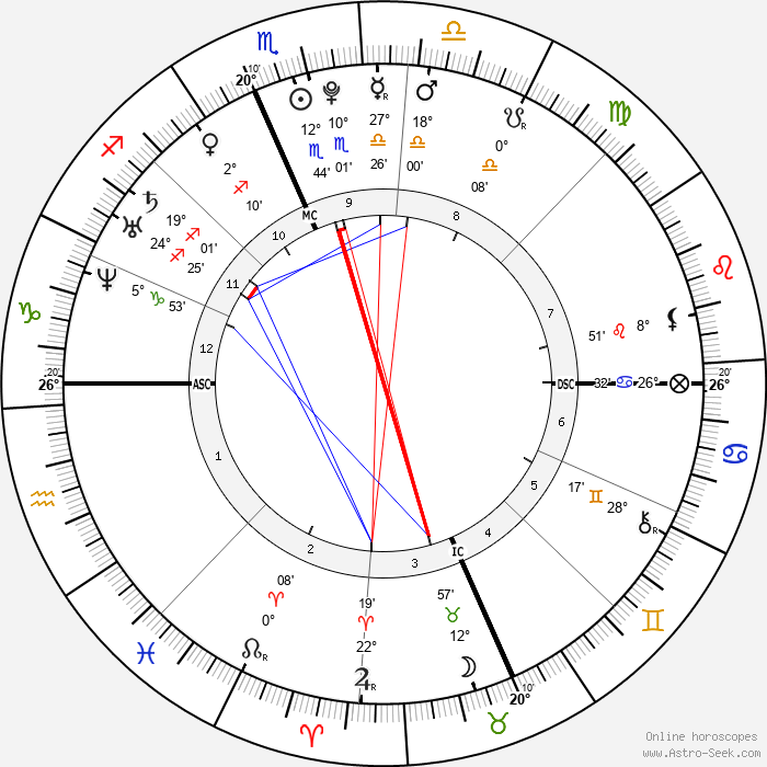 Kevin Jonas - Birth horoscope chart