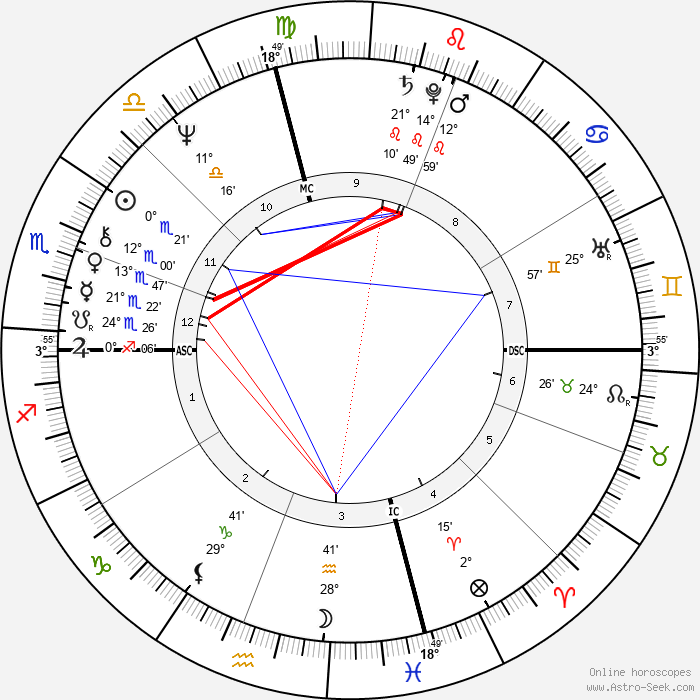 Kevin Kline - Birth horoscope chart