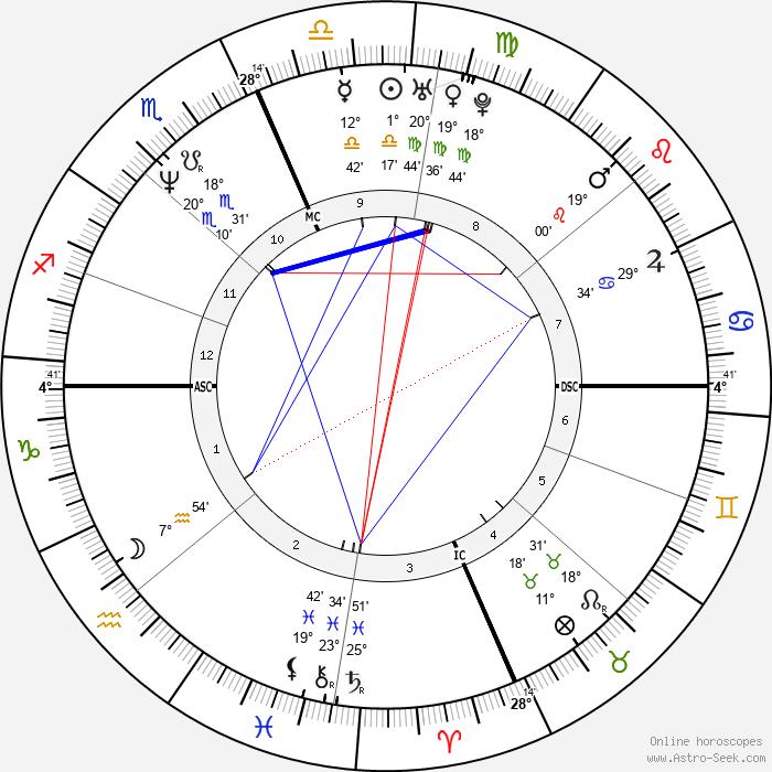 Kevin Koslofski - Birth horoscope chart