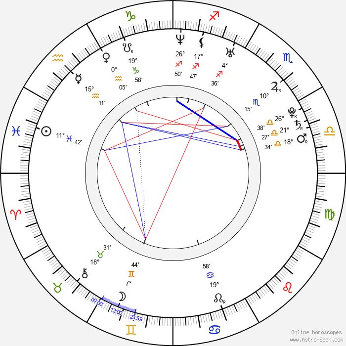Kevin Kuranyi - Birth horoscope chart