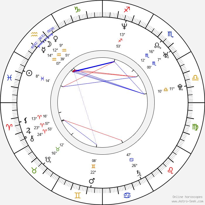 Kevin Mann - Birth horoscope chart