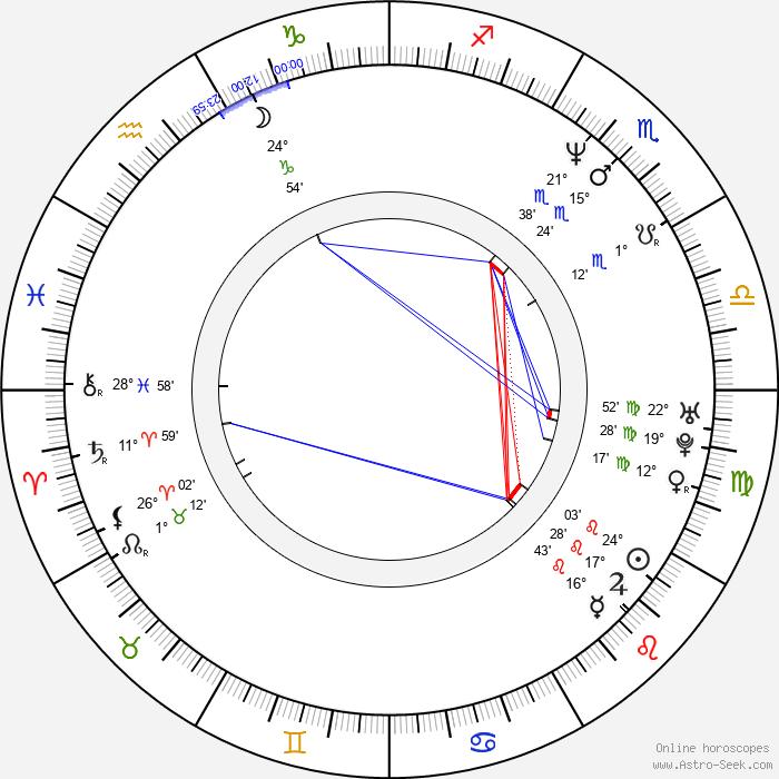 Kevin Max - Birth horoscope chart