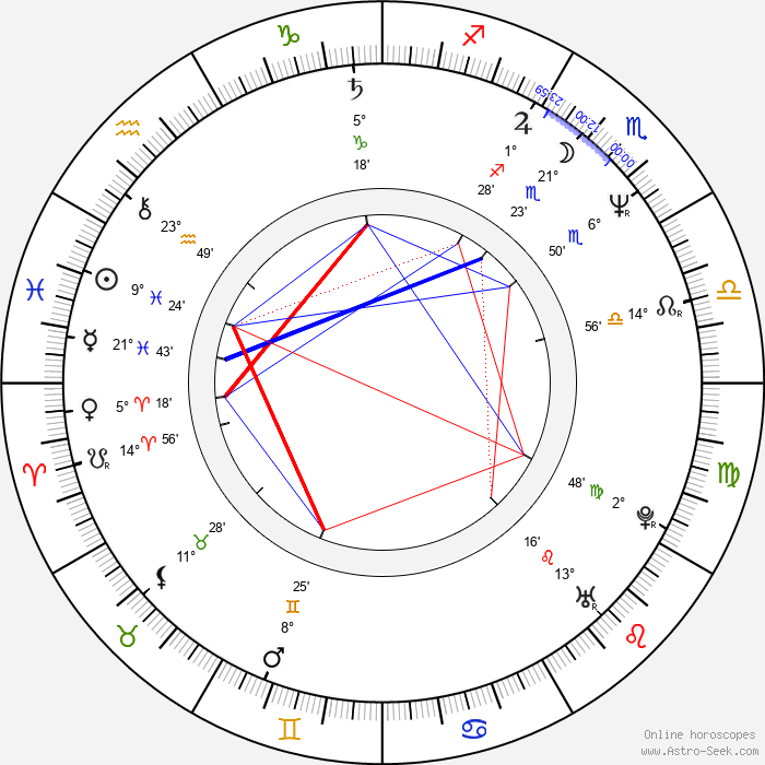 Kevin McNally - Birth horoscope chart