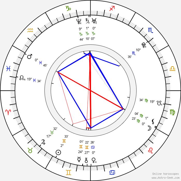 Kevin Milligan - Birth horoscope chart