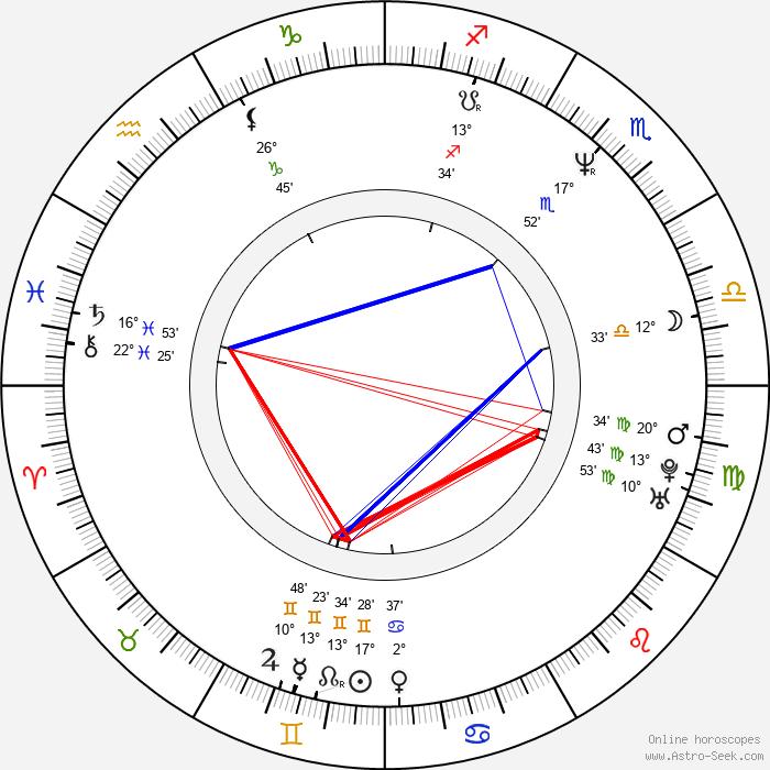 Kevin P. Farley - Birth horoscope chart