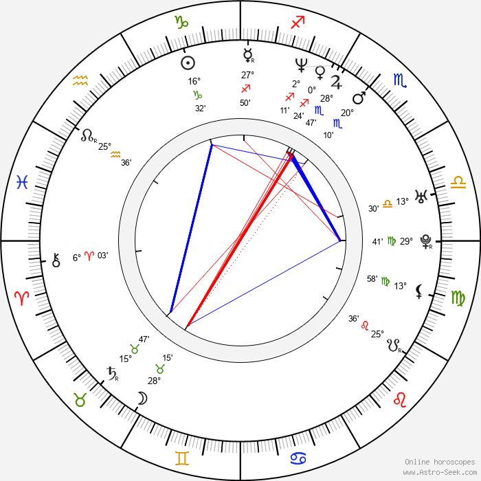 Kevin Rahm - Birth horoscope chart