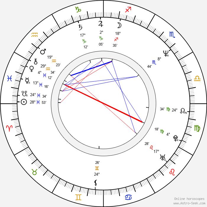 Kevin Scott Allen - Birth horoscope chart