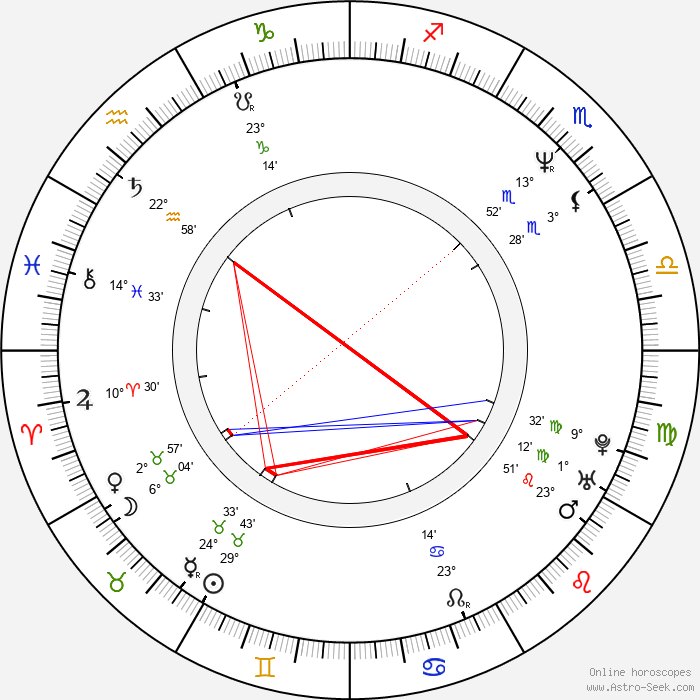 Kevin Shields - Birth horoscope chart