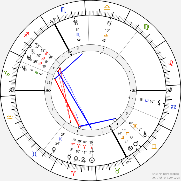 Kévin Sireau - Birth horoscope chart