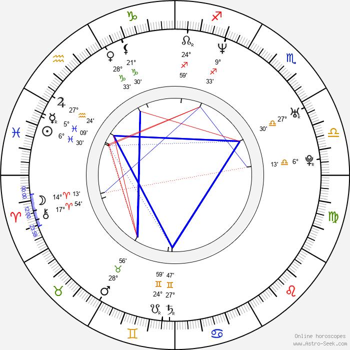 Kevin Skinner - Birth horoscope chart