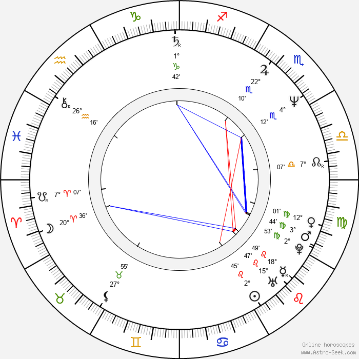 Kevin Spacey - Birth horoscope chart