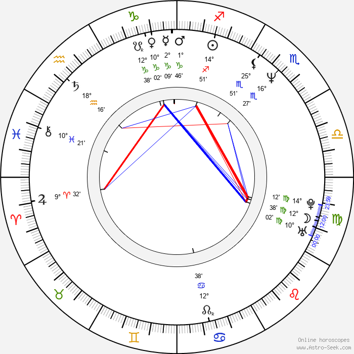 Kevin Stapleton - Birth horoscope chart