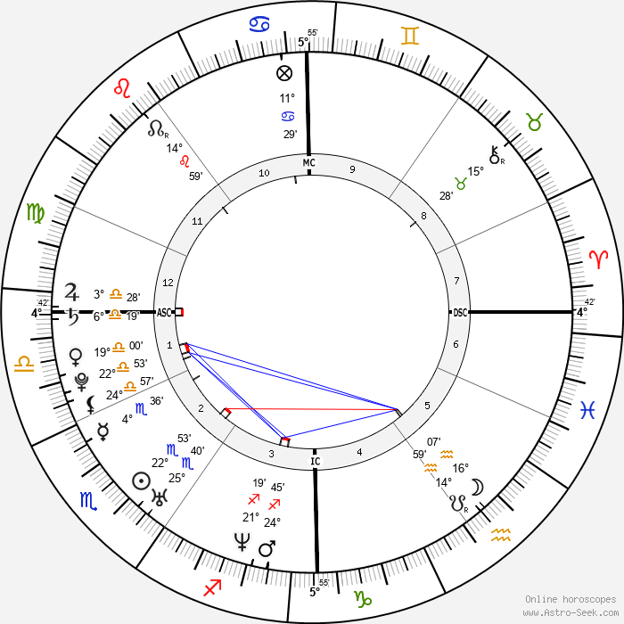 Kevin Staut - Birth horoscope chart