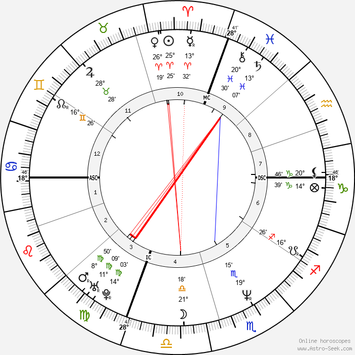 Kevin Stevens - Birth horoscope chart