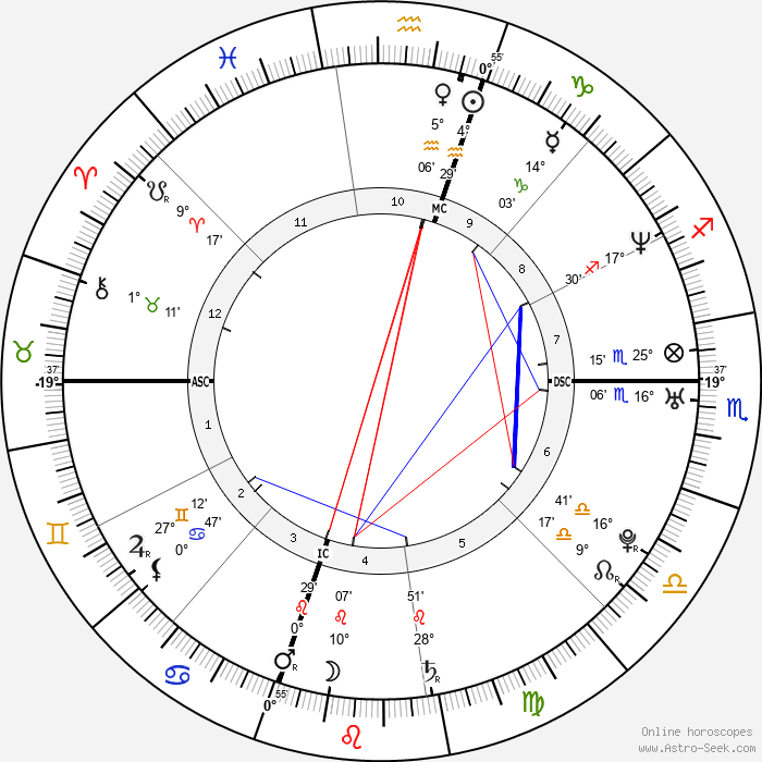 Kevin Tillman - Birth horoscope chart