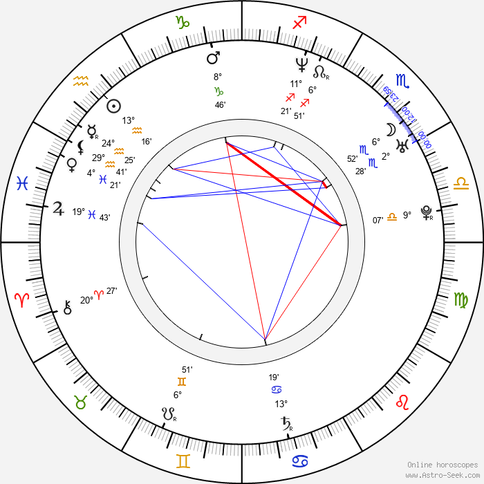 Kevin Watson - Birth horoscope chart