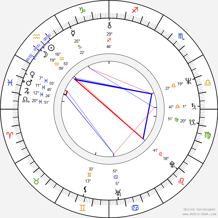 Kevin Whately - Birth horoscope chart