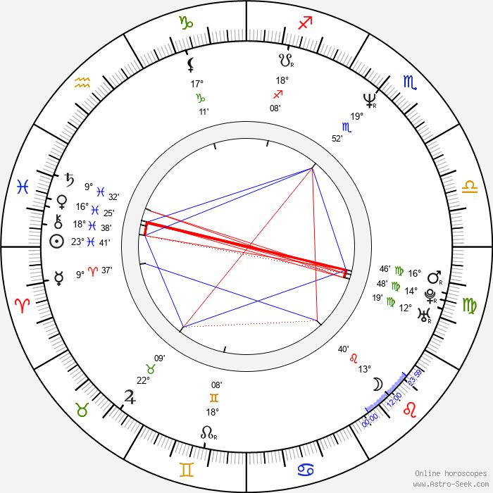 Kevin Williamson - Birth horoscope chart