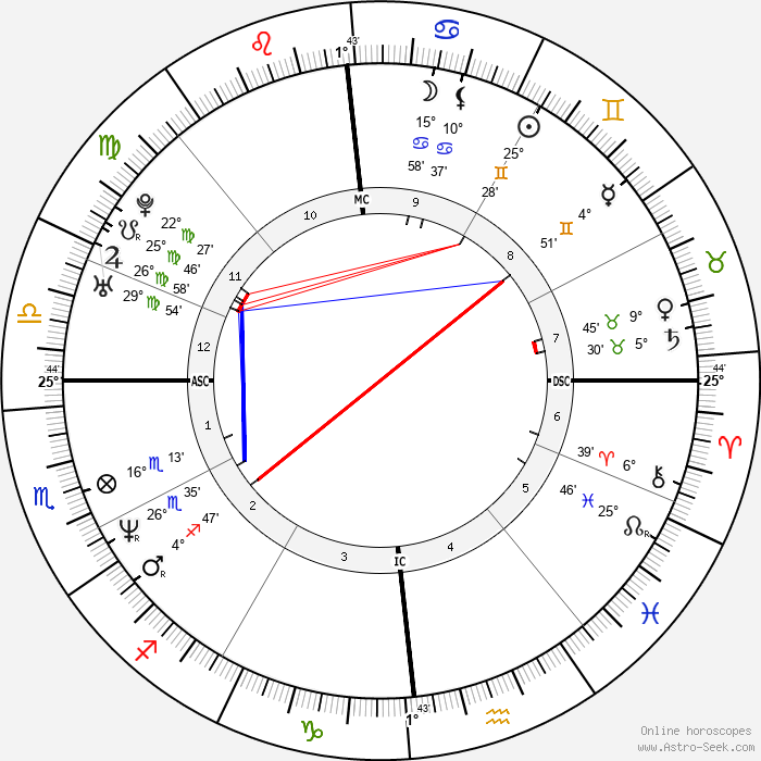 Kevin Young - Birth horoscope chart