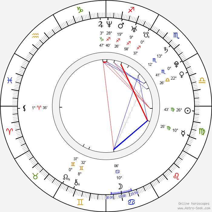 Kevin Zegers - Birth horoscope chart