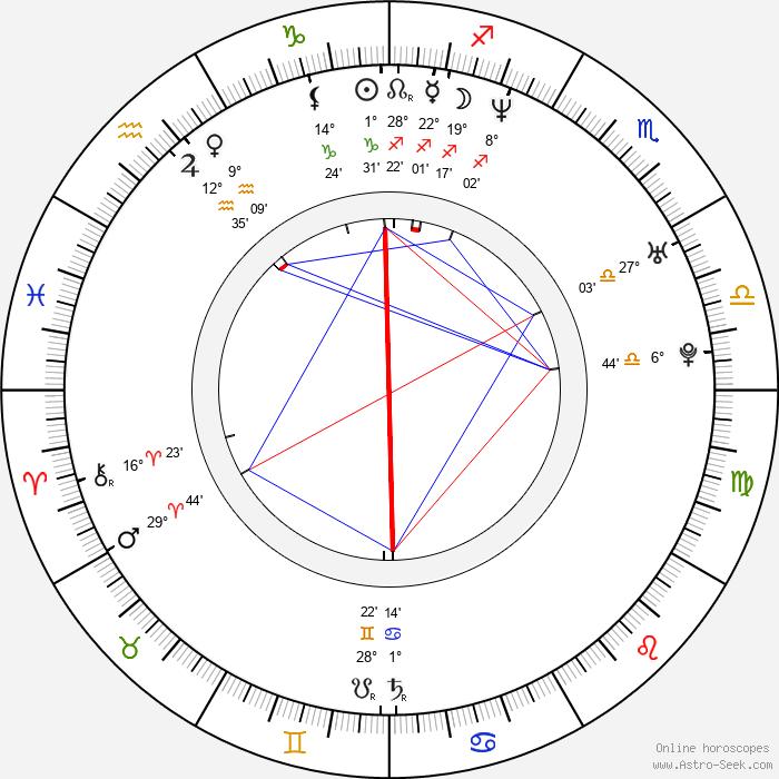 Khavn dela Cruz - Birth horoscope chart