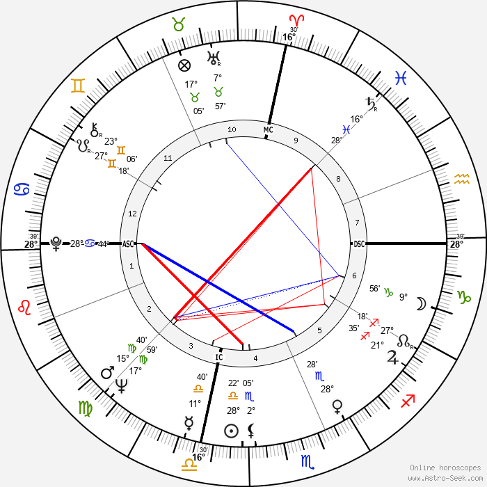 Khennane Mahi - Birth horoscope chart