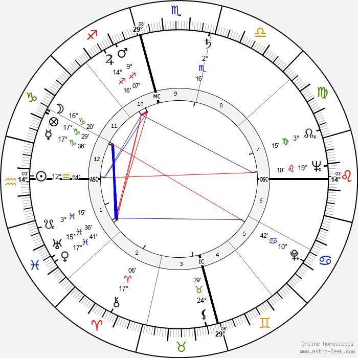 Khenpo Karthar Rinpoche - Birth horoscope chart