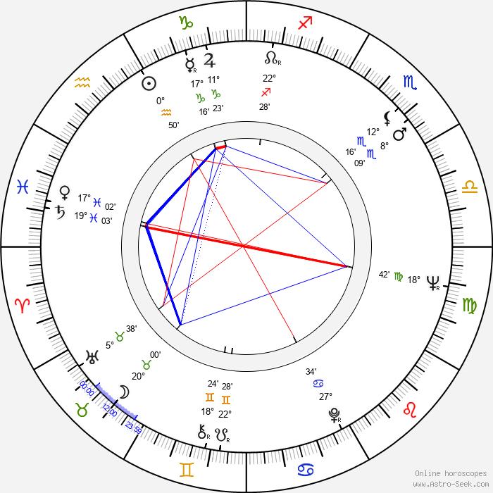 Khodzha Kuli Narliyev - Birth horoscope chart