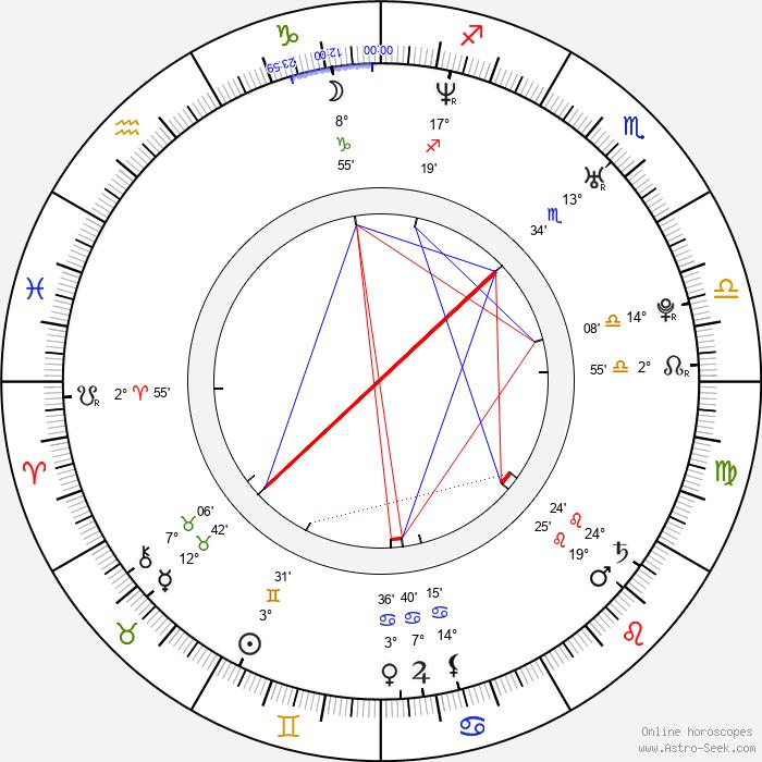 Kick Gurry - Birth horoscope chart