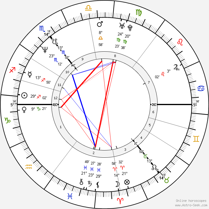 Kiefer Sutherland - Birth horoscope chart