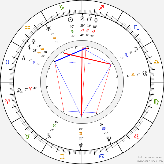 Kien Shih - Birth horoscope chart