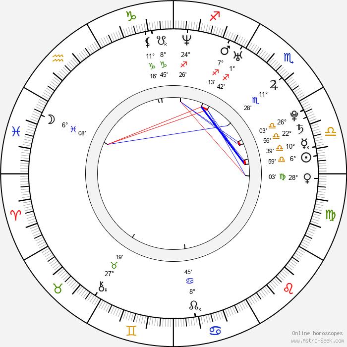 Kieran Culkin - Birth horoscope chart