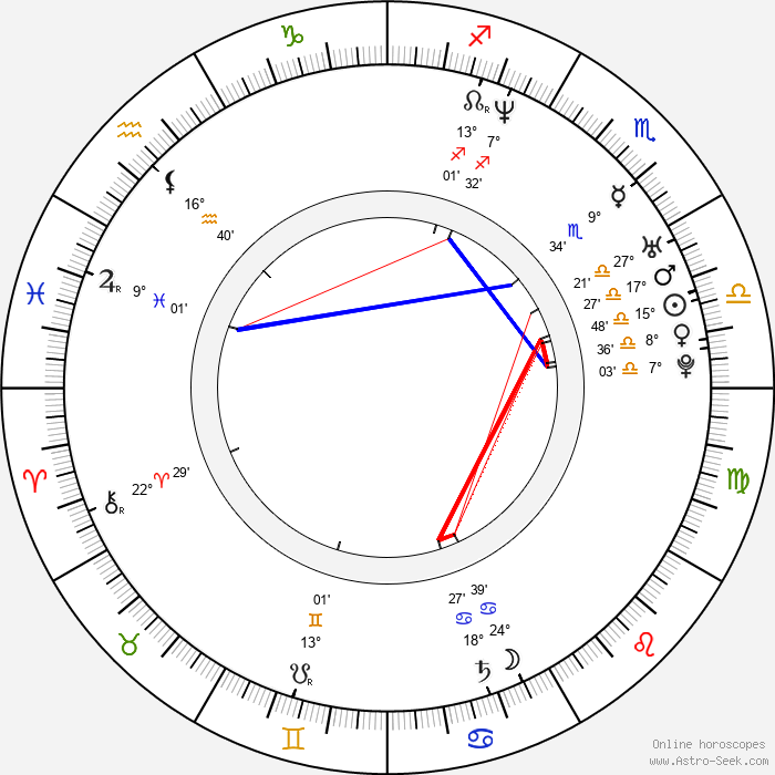 Kieren Hutchison - Birth horoscope chart