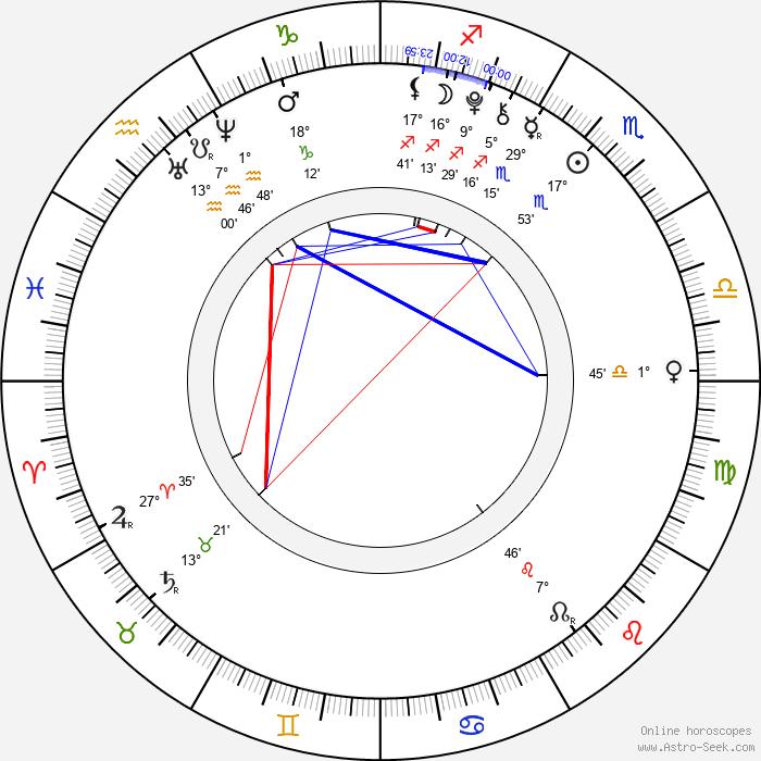 Kiernan Shipka - Birth horoscope chart